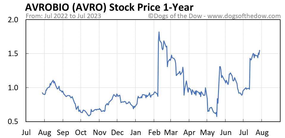 AVRO 1-year stock price chart