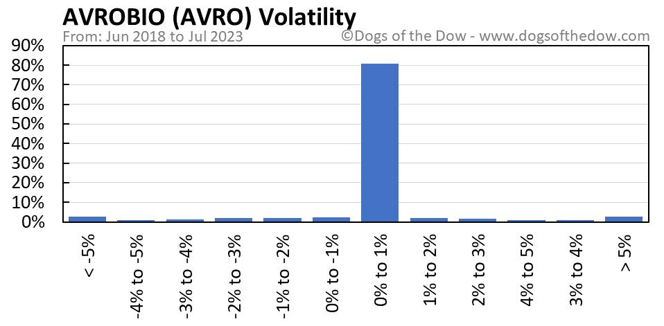 AVRO volatility chart
