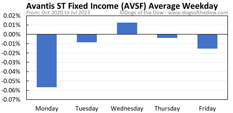 AVSF average weekday chart