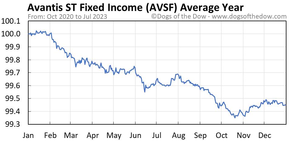 AVSF average year chart