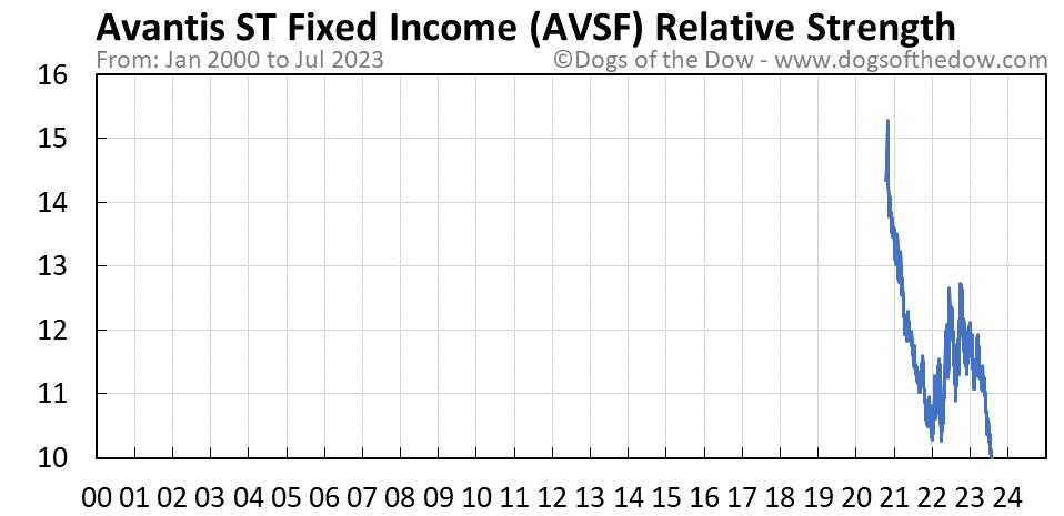 AVSF relative strength chart
