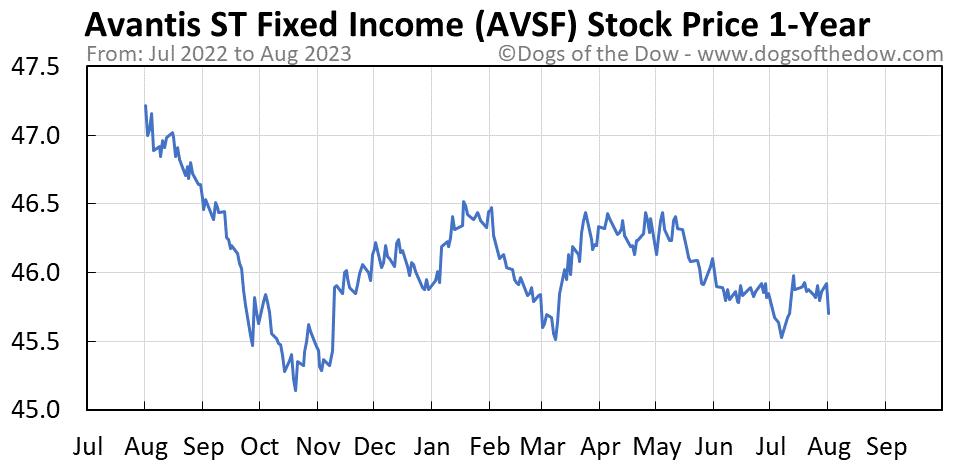 AVSF 1-year stock price chart