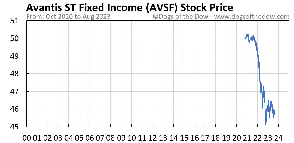 AVSF stock price chart
