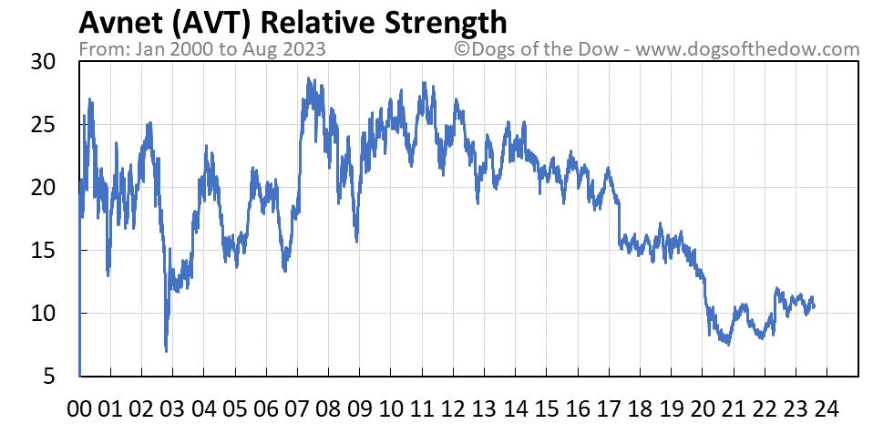 AVT relative strength chart