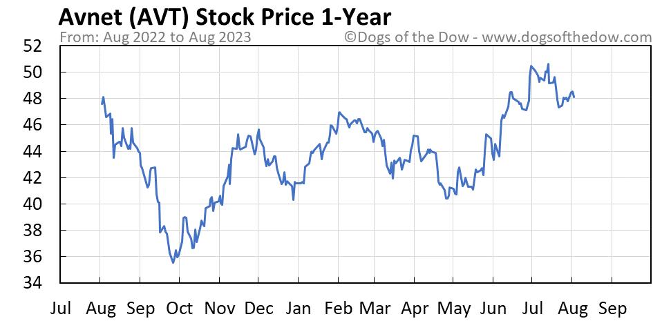 AVT 1-year stock price chart