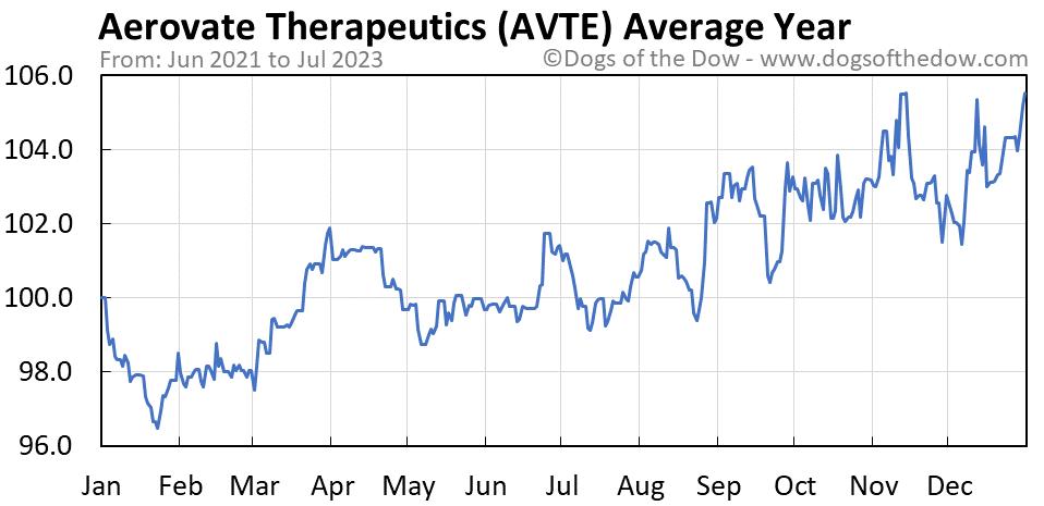 AVTE average year chart