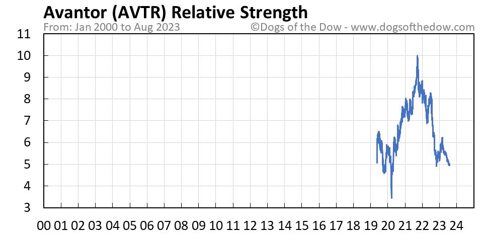 AVTR relative strength chart