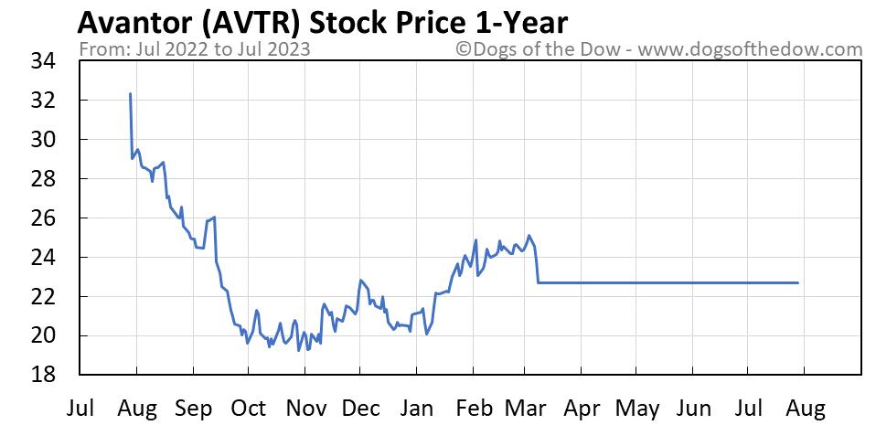 AVTR 1-year stock price chart