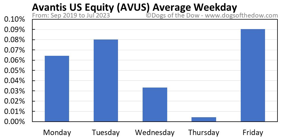 AVUS average weekday chart