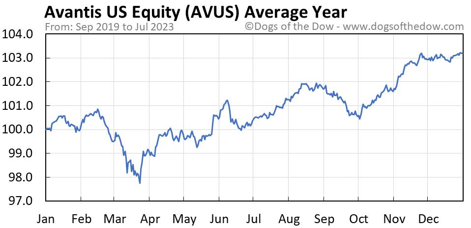 AVUS average year chart