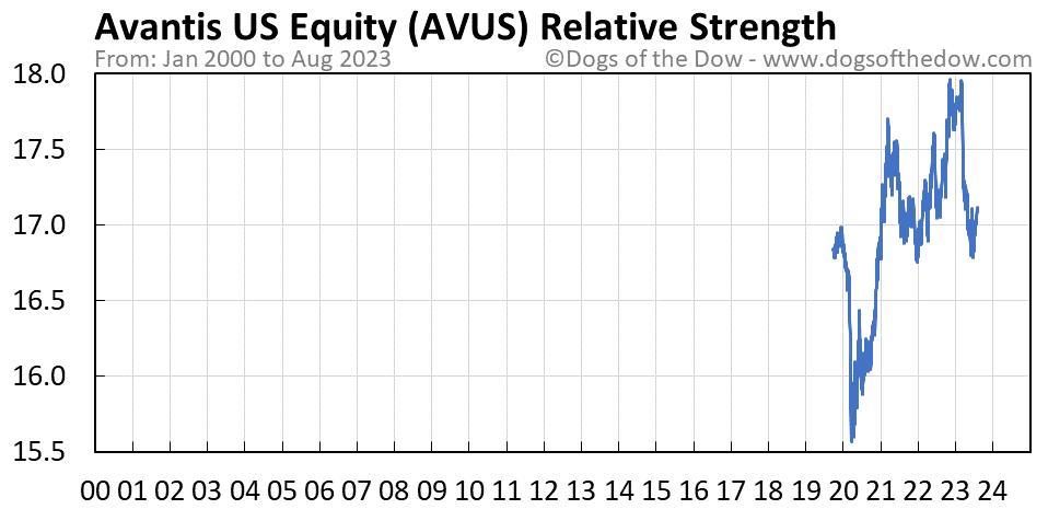 AVUS relative strength chart