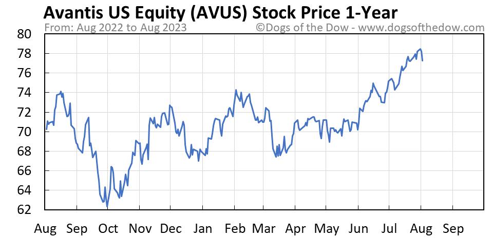 AVUS 1-year stock price chart