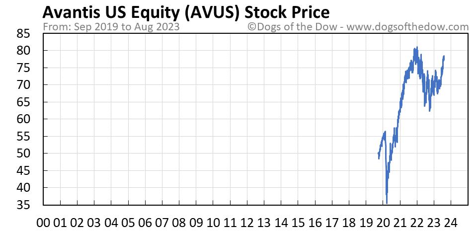 AVUS stock price chart