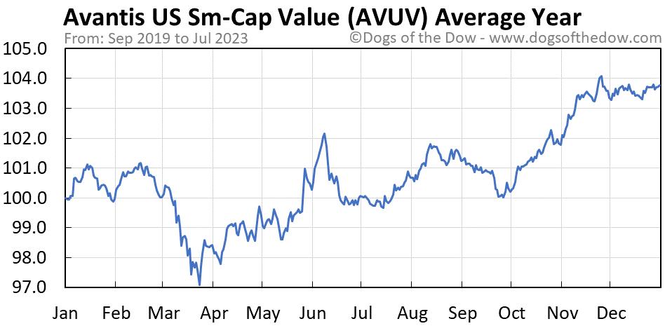 AVUV average year chart