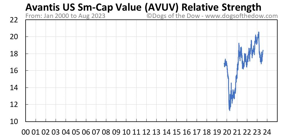 AVUV relative strength chart