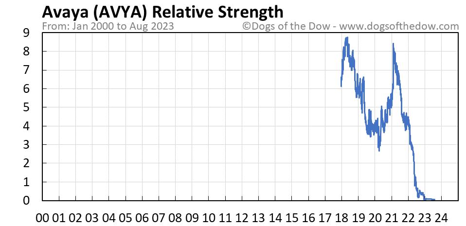 AVYA relative strength chart