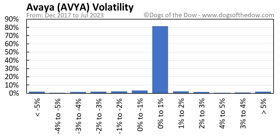 AVYA volatility chart