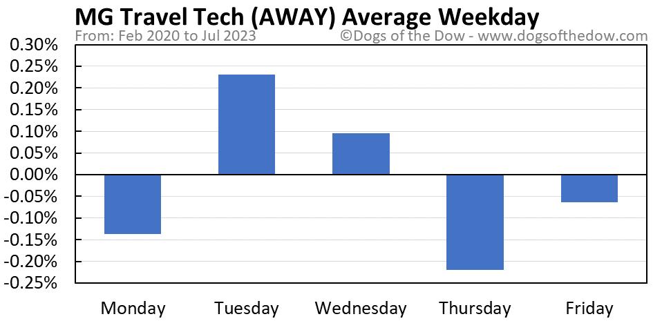 AWAY average weekday chart