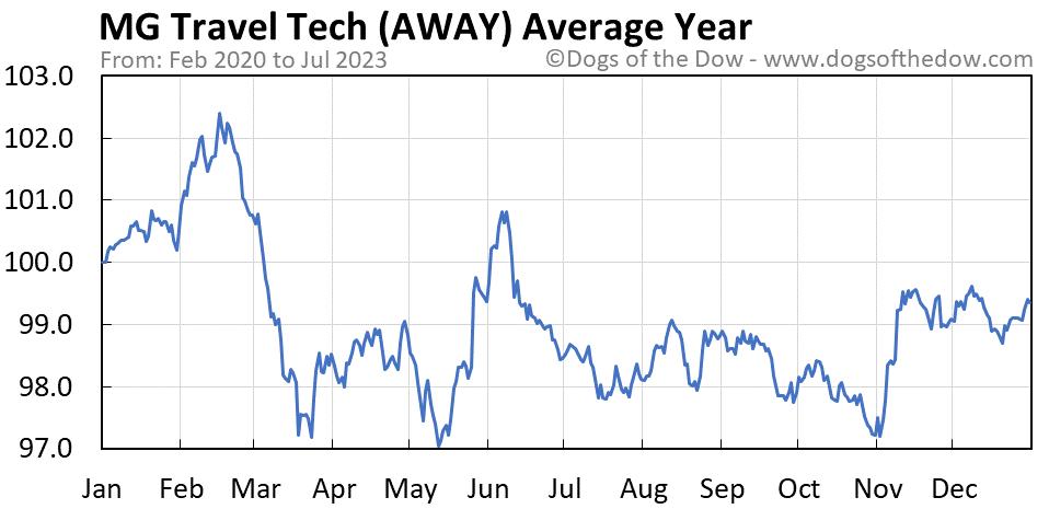 AWAY average year chart