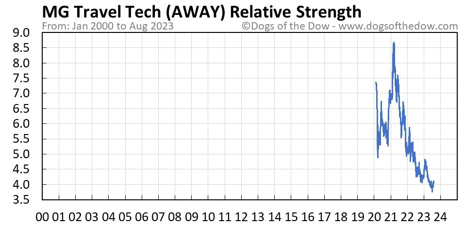 AWAY relative strength chart