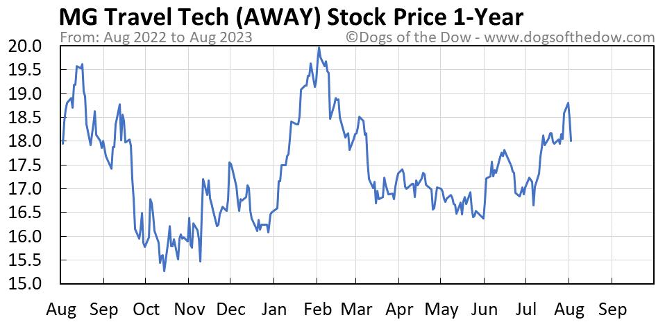 AWAY 1-year stock price chart