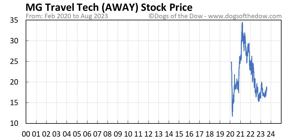 AWAY stock price chart