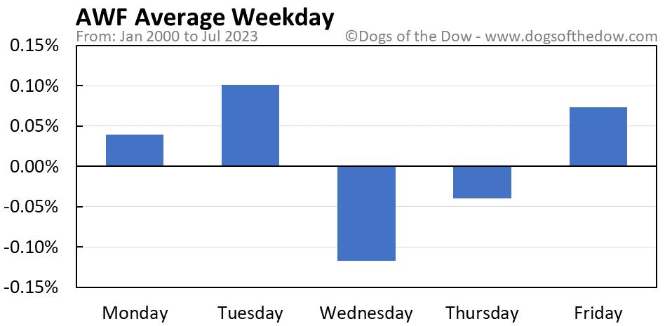 AWF average weekday chart