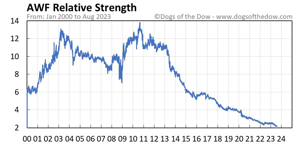 AWF relative strength chart