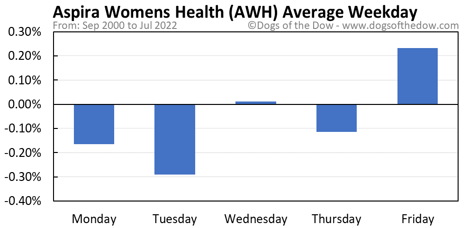 AWH average weekday chart