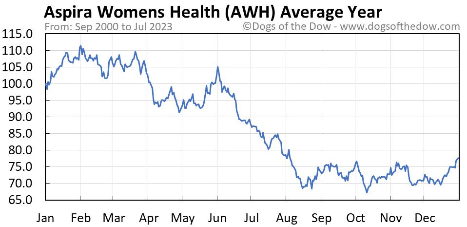 AWH average year chart