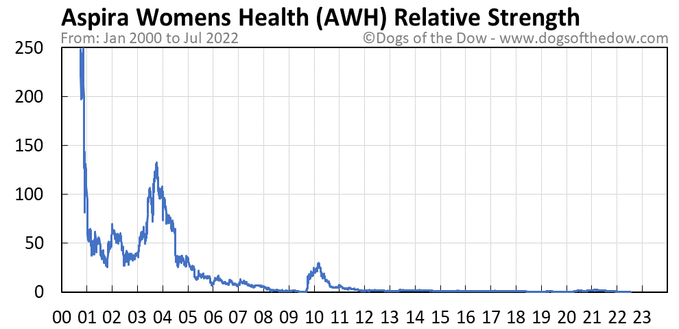 AWH relative strength chart