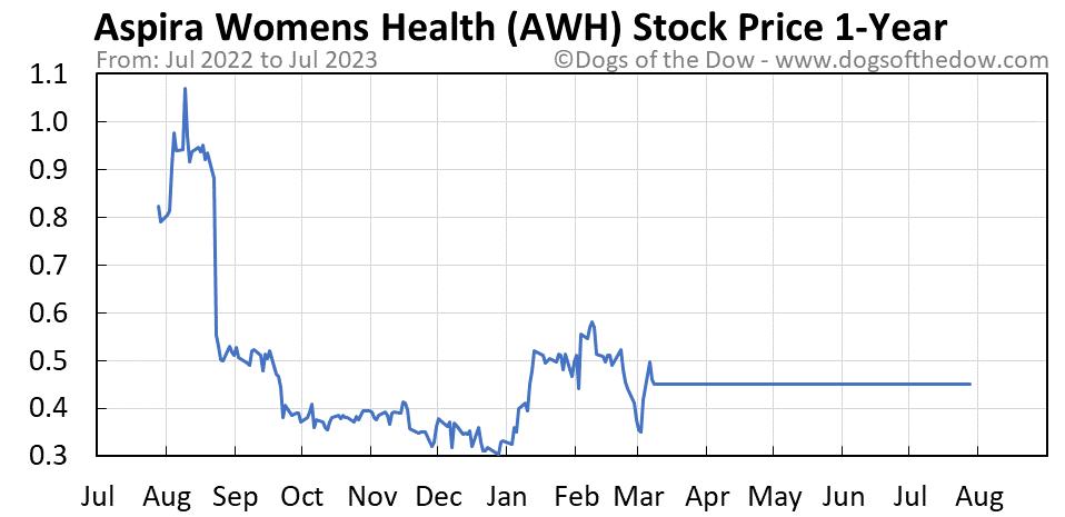 AWH 1-year stock price chart