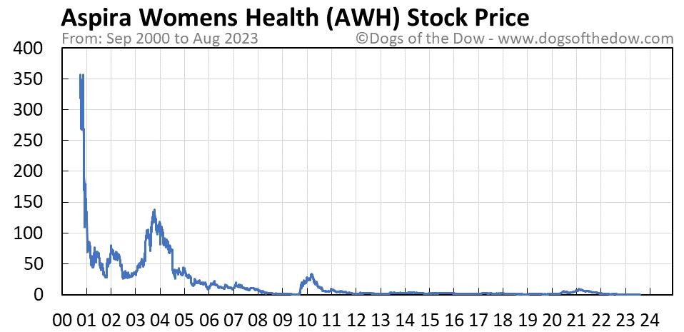 AWH stock price chart