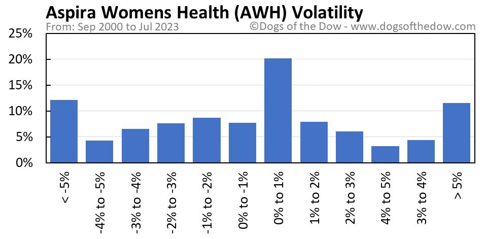 AWH volatility chart