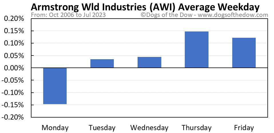AWI average weekday chart
