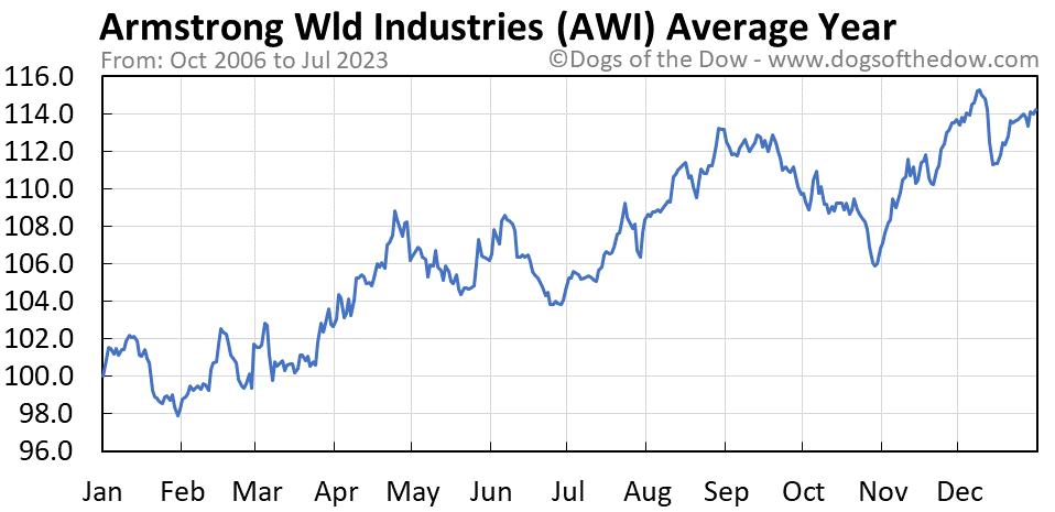 AWI average year chart