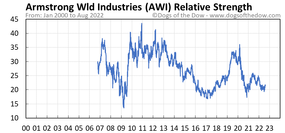 AWI relative strength chart