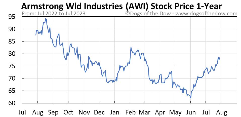 AWI 1-year stock price chart