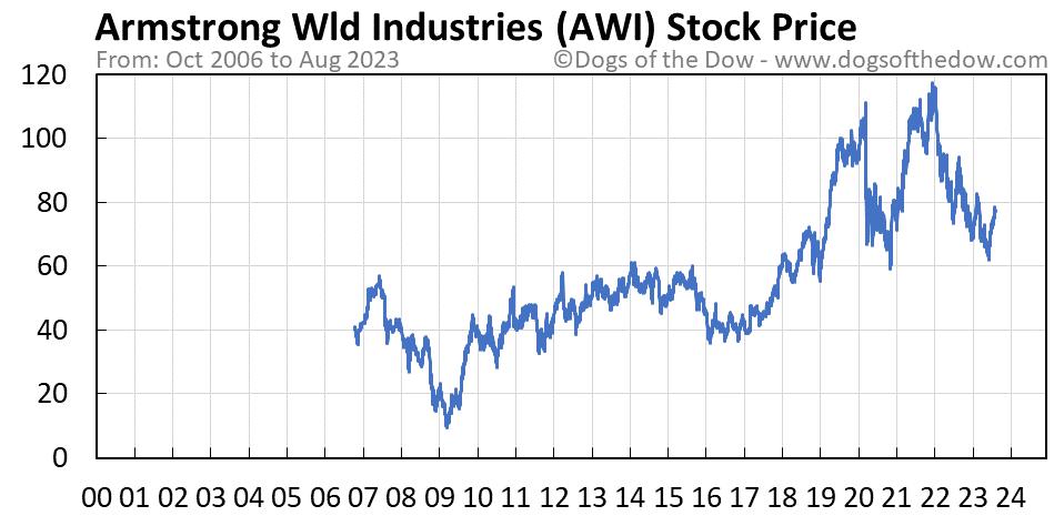 AWI stock price chart