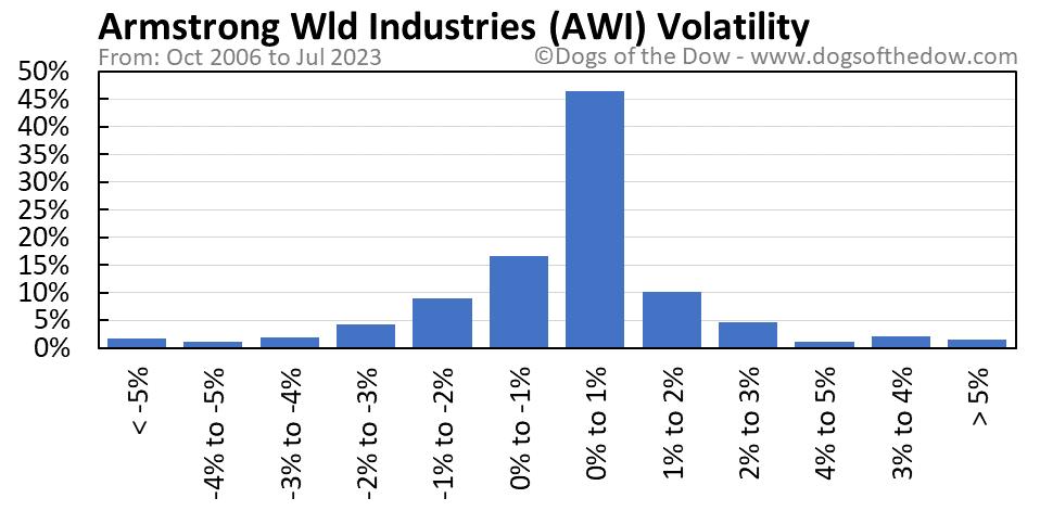 AWI volatility chart