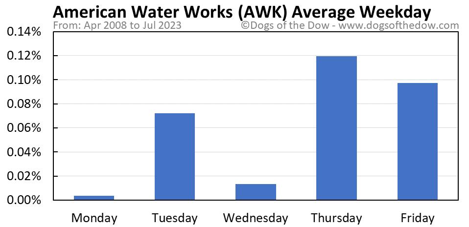 AWK average weekday chart