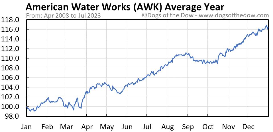 AWK average year chart
