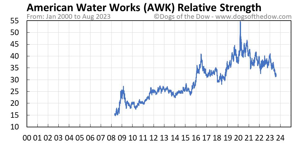 AWK relative strength chart