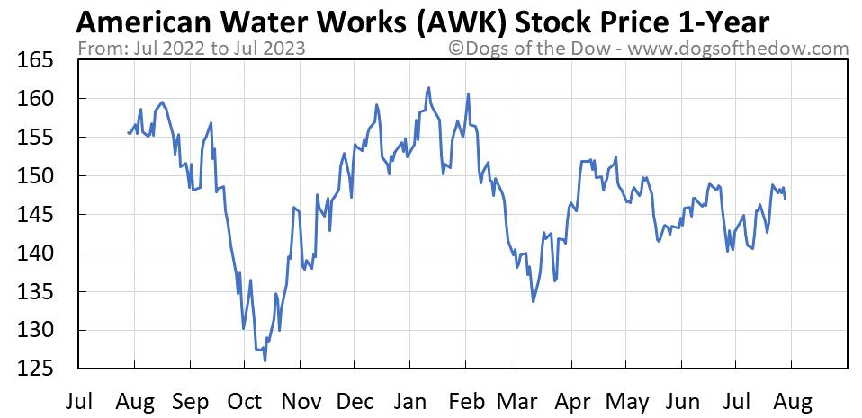 AWK 1-year stock price chart