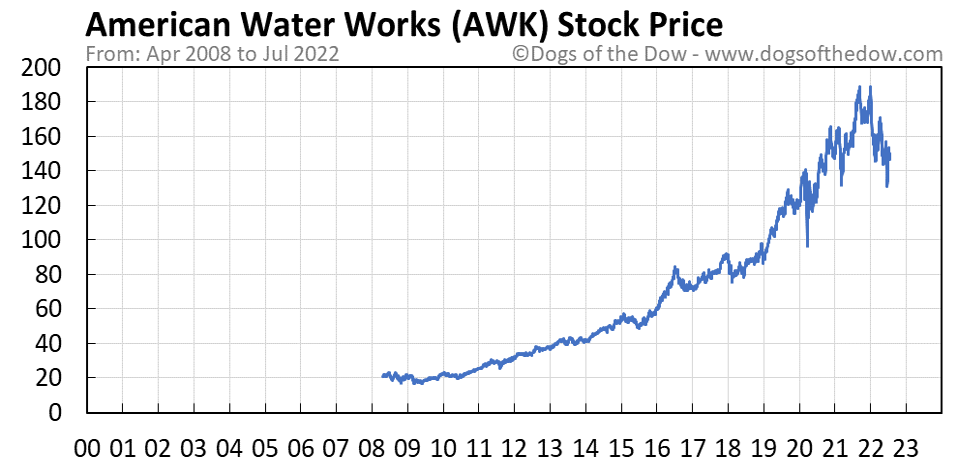 AWK stock price chart