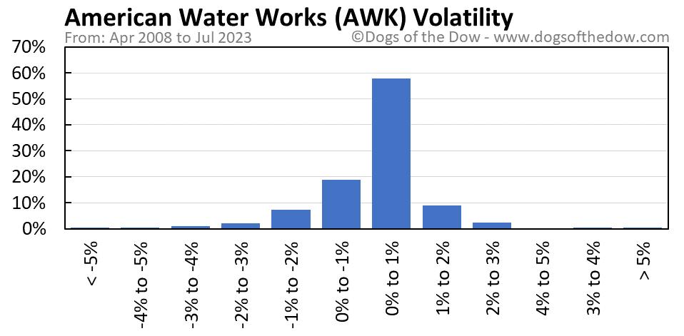 AWK volatility chart