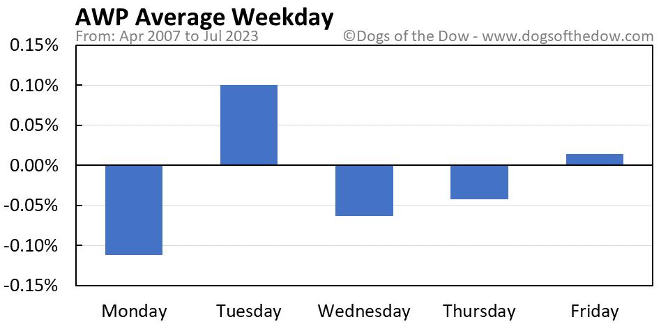 AWP average weekday chart