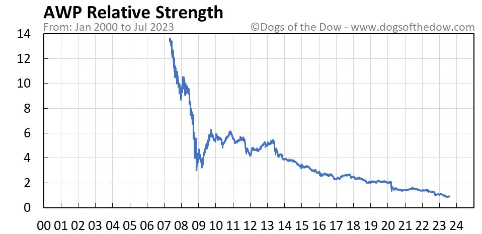 AWP relative strength chart