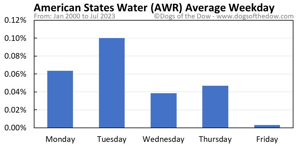 AWR average weekday chart