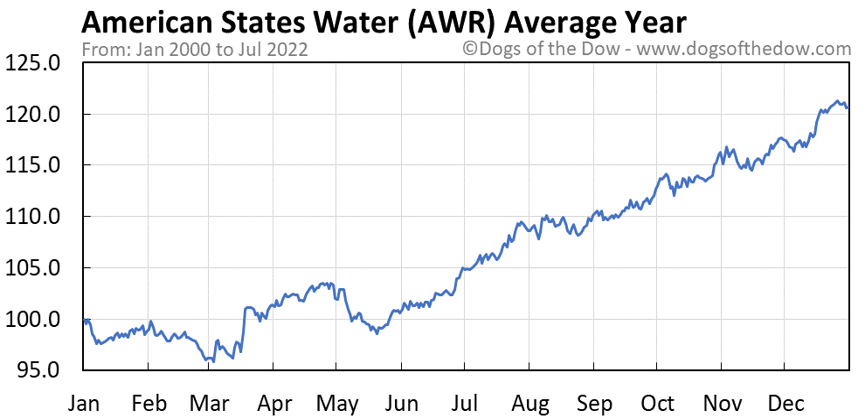 AWR average year chart